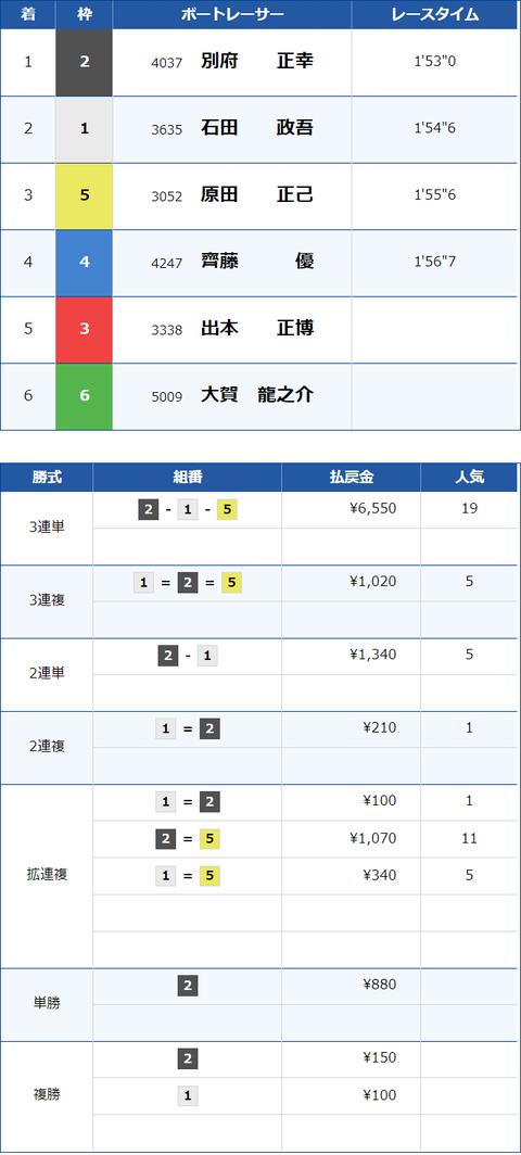24BOAT 結果×
