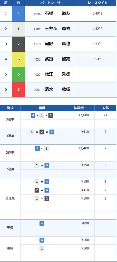 賞金王3 結果×