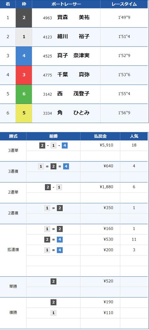 賞金王1 結果×
