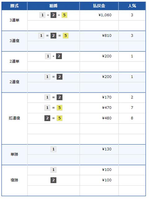 競艇RITZ9月16日無料情報結果_2