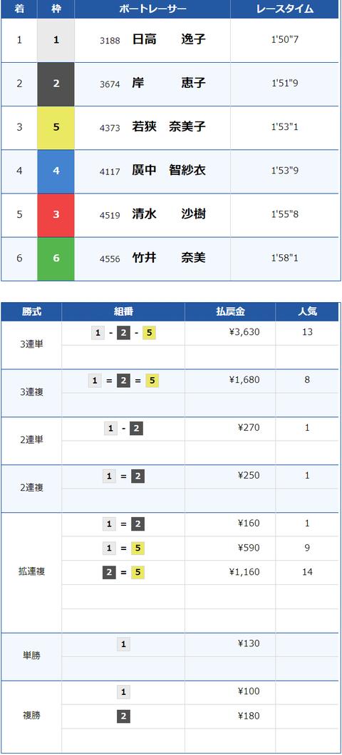 賞金王2 結果×